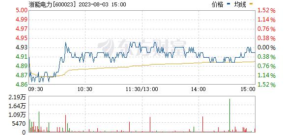浙能电力(600023)