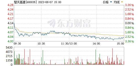 楚天高速(600035)