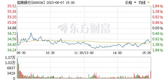 招商银行(600036)