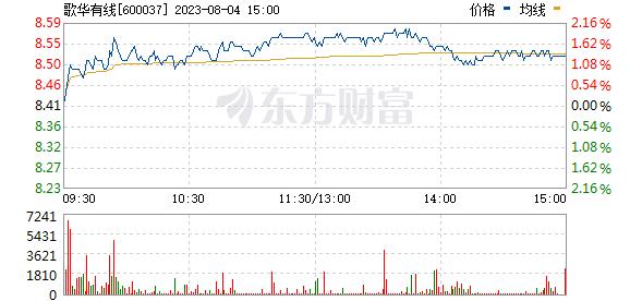 歌华有线(600037)