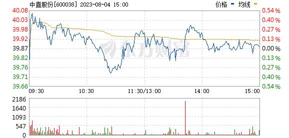 中直股份(600038)