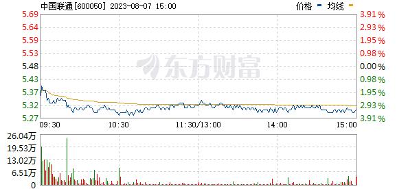 中国联通(600050)