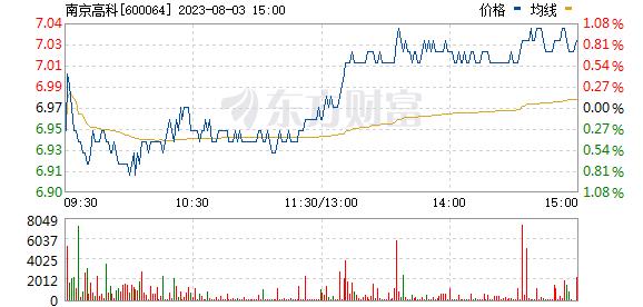 南京高科(600064)