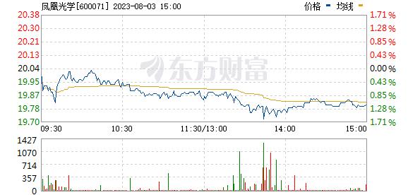 凤凰光学(600071)