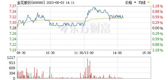 金花股份(600080)