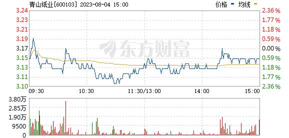 青山纸业(600103)