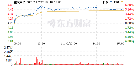重庆路桥(600106)