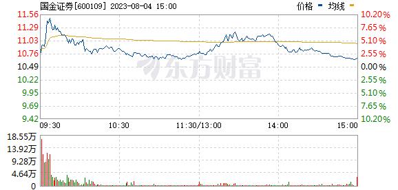 国金证券(600109)