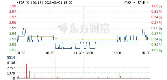 西宁特钢(600117)