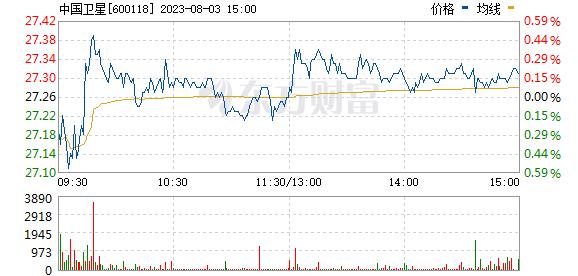 中国卫星600118