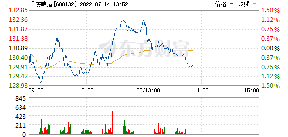 重庆啤酒(600132)