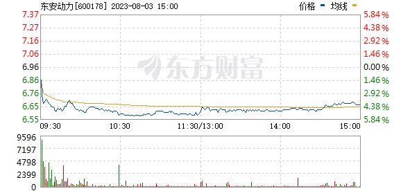 东安动力(600178)