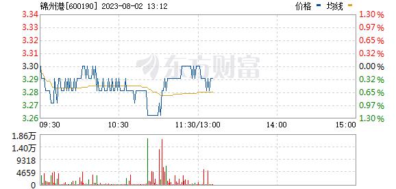 锦州港(600190)