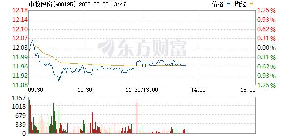 中牧股份(600195)