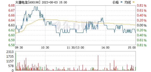 大唐电信(600198)
