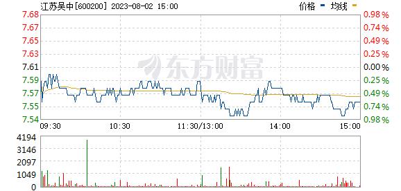 江苏吴中(600200)