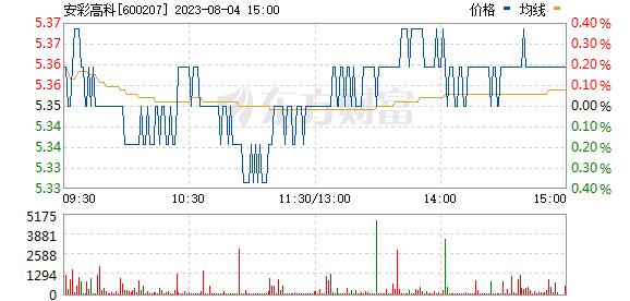安彩高科(600207)