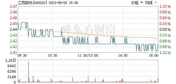 江苏阳光(600220)