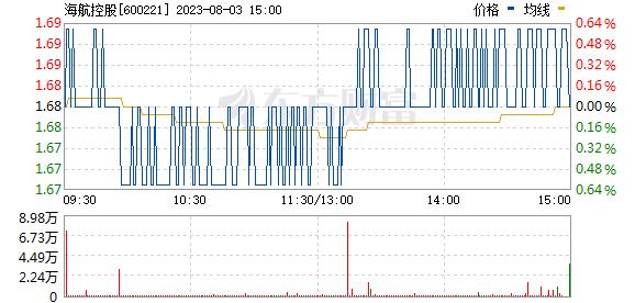 海航控股(600221)