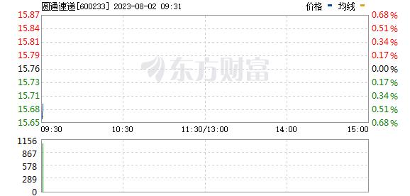 圆通速递(600233)
