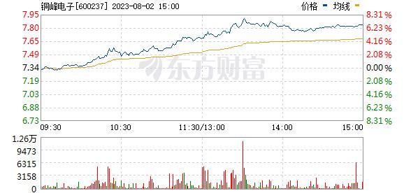 铜峰电子(600237)