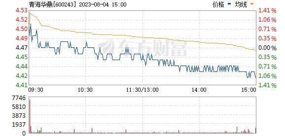 青海华鼎(600243)