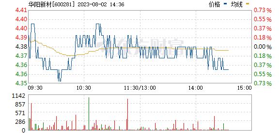 太化股份(600281)