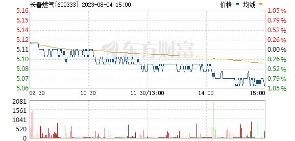 长春燃气(600333)