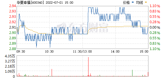 华夏幸福(600340)