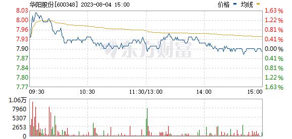 阳泉煤业(600348)