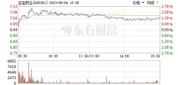 亚宝药业(600351)