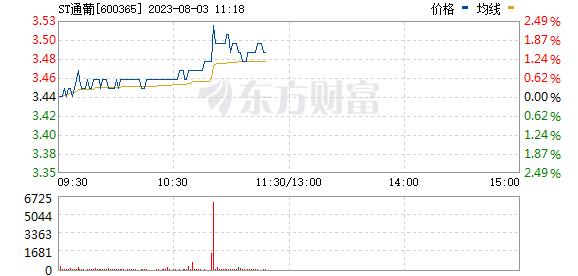 通葡股份(600365)