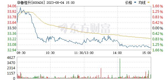 华鲁恒升(600426)
