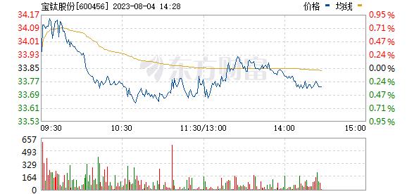 宝钛股份(600456)