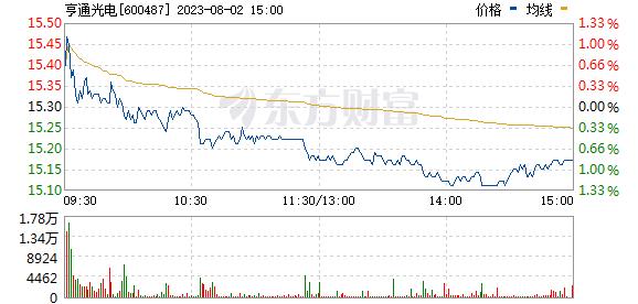 亨通光电(600487)