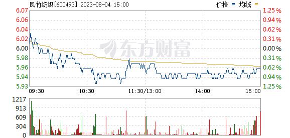 凤竹纺织(600493)