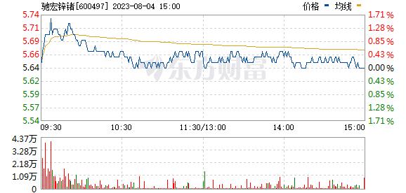 驰宏锌锗(600497)