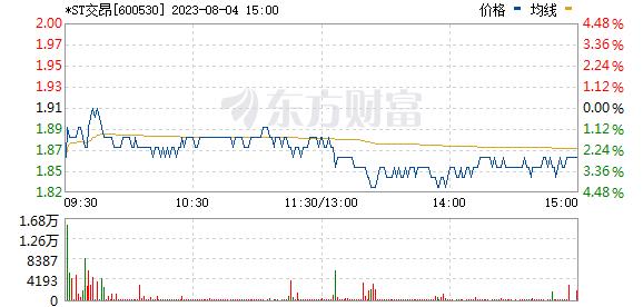 交大昂立(600530)