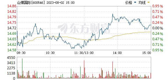 山煤国际(600546)