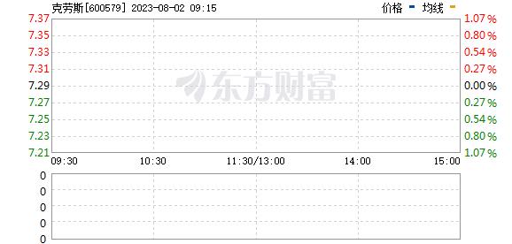 天华院(600579)