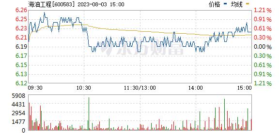 海油工程(600583)