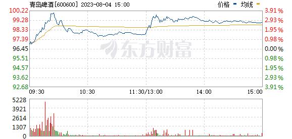 青岛啤酒(600600)