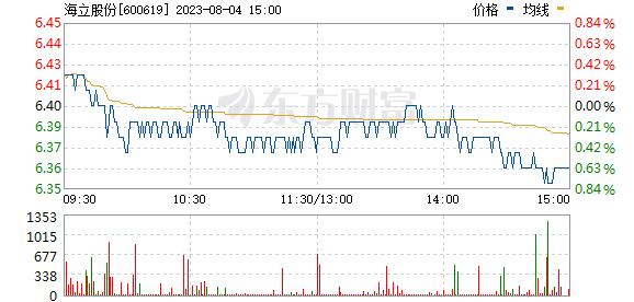海立股份(600619)