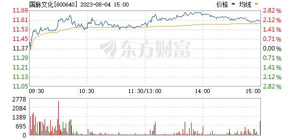 号百控股(600640)