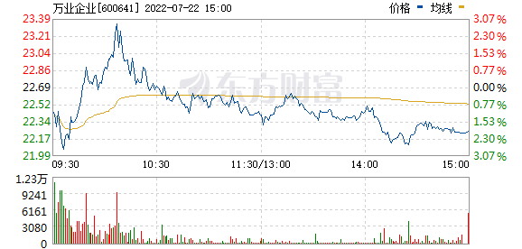万业企业(600641)