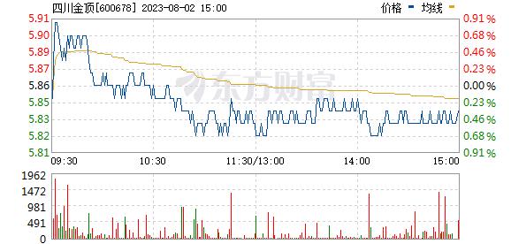 四川金顶(600678)