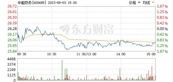 中船防务(600685)