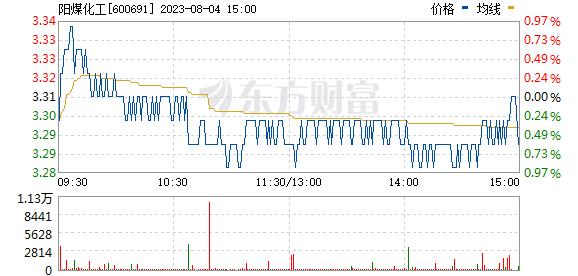 阳煤化工(600691)