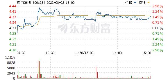 东百集团(600693)