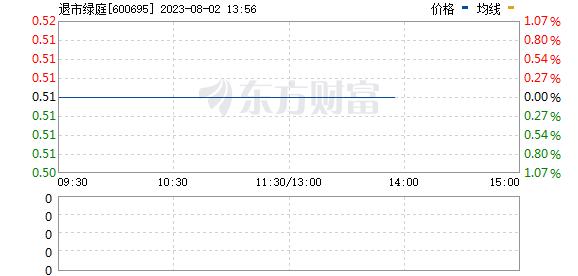 绿庭投资(600695)